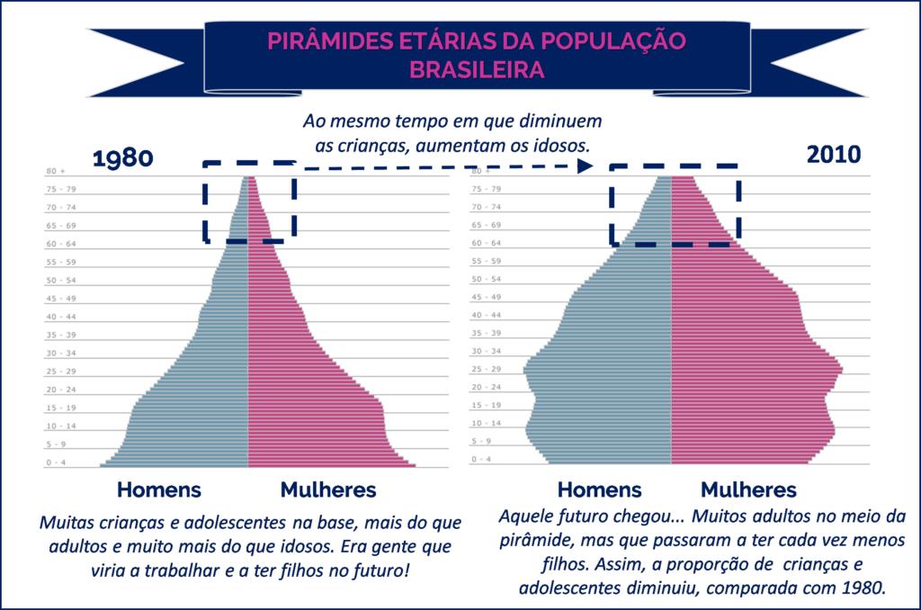 Comparação entre as pirâmides etárias em 1980 e 2010.