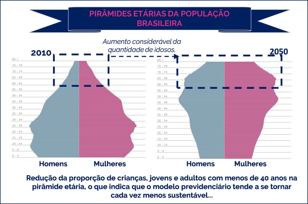 Comparação entre a pirâmide etária de 2010 e a projeção para 2050, segundo o IBGE.